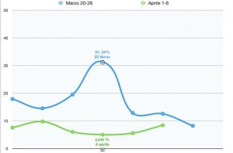 Covid19 in Toscana, 1-6 Aprile: dimezzata la percentuale di contagio in pochi giorni
